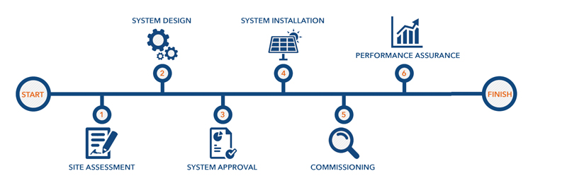 solar-process-bank